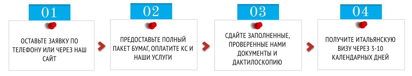 Этапы заказа _Азбука Туров_