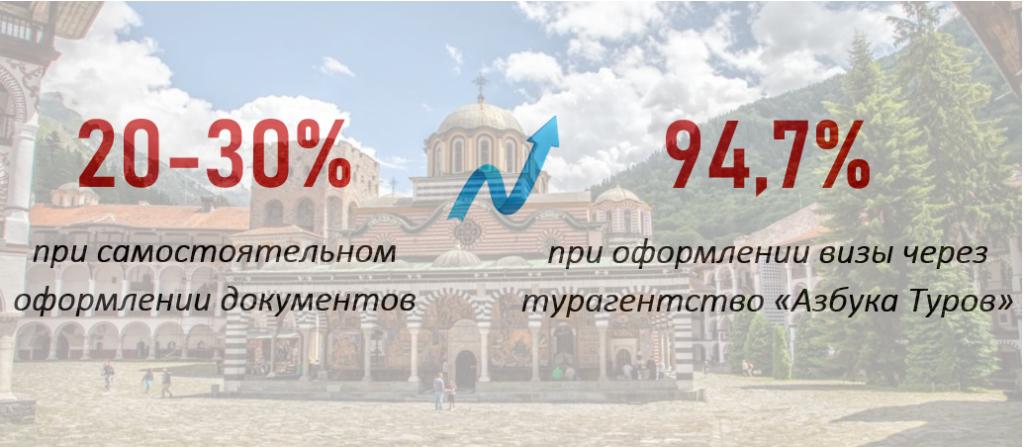 Виза в Болгарию: шансы получить