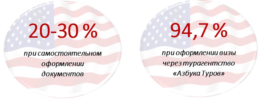 Статистические данные получения визы в США